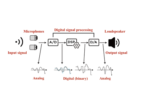 Hearing aids how they work logic flow