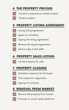 Load image into Gallery viewer, Real Estate Sales Process Checklist - Printable Checklist, Sales Process, Fillable Canva Template, Editable, Real Estate Marketing Templates