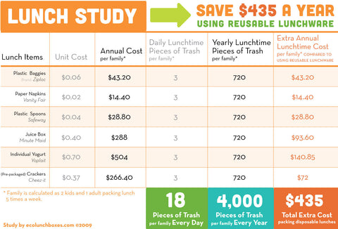 lunch savings graphic