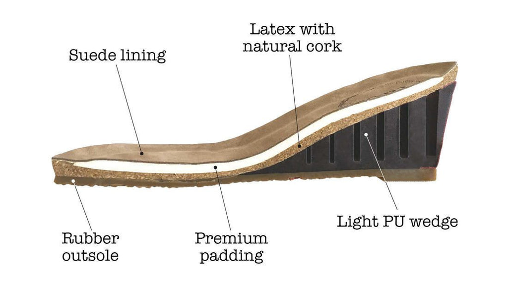 Carousel Collection Footbed Construction