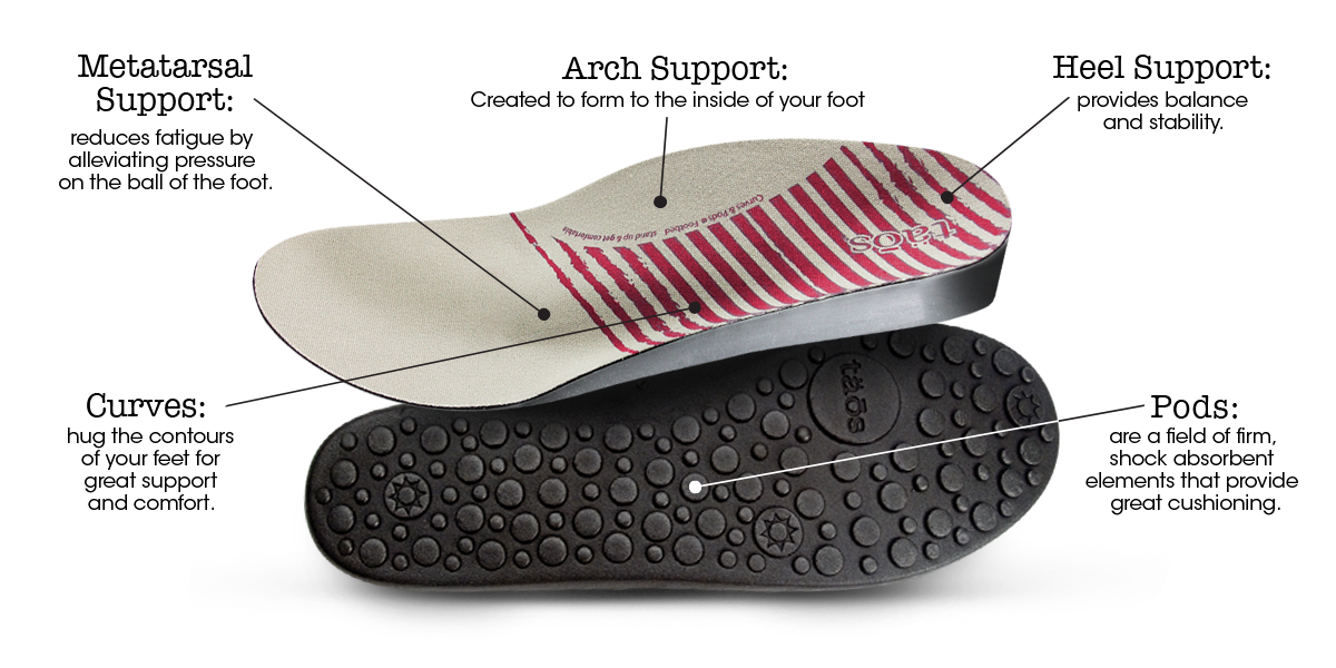 Sneaker Footbed with Support Callouts