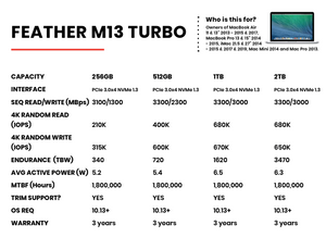 Feather M13 Turbo SSD - 256GB to 4TB Upgrade