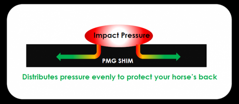 Shim distributes pressure evenly to protect your horse's back