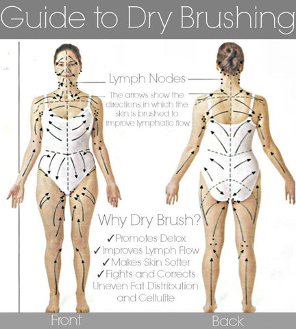 Dry brushing diagram showing how to push fluids towards lymph nodes