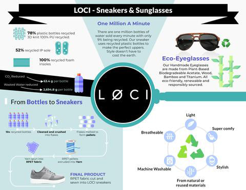 LOCI Sneakers and Glasses Infographic