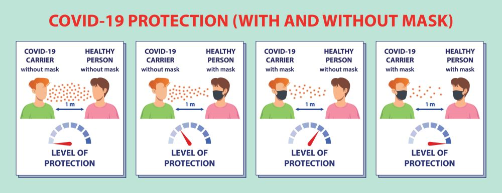covid-19 protection (with and without mask)