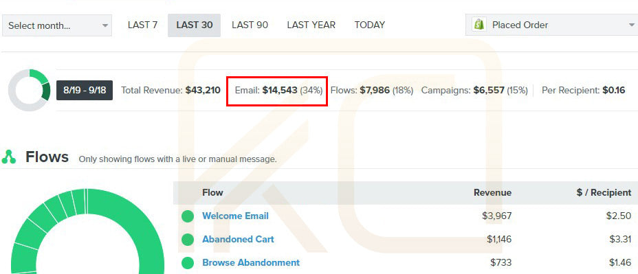 The Four Foundational Email Flows For Your E-commerce Business