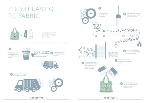 From plastic to fabric, process of creating recycled bags by Hansby Design, New Zealand