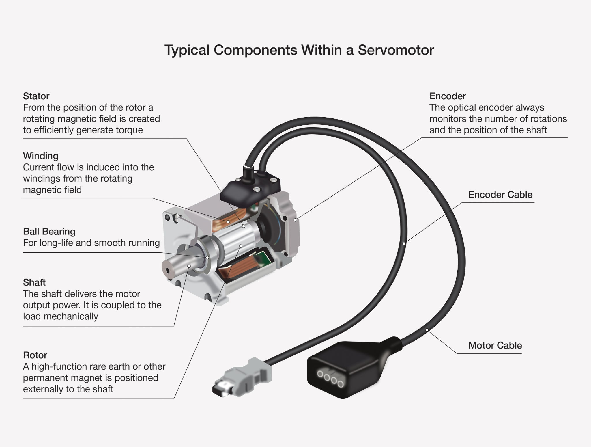 Information Sheet #3 - Servo Repair & Maintenance, Brush and Brushless Servos.