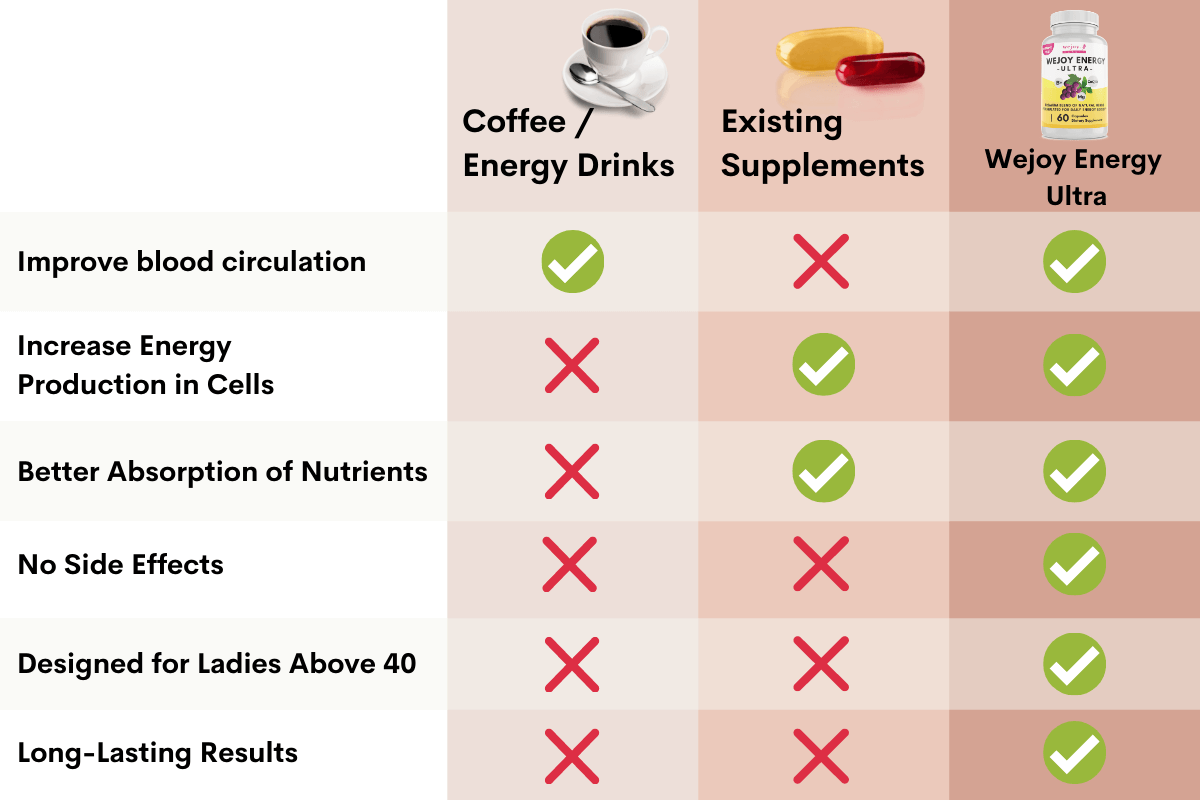 why wejoy energy ultra is best