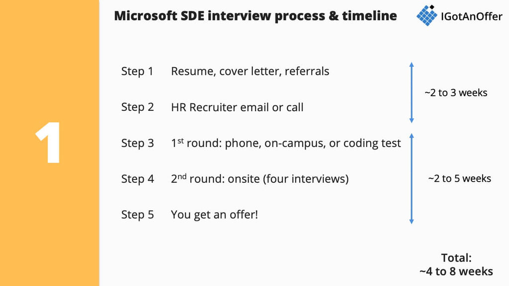 Microsoft interview process for software engineers (SDEs)