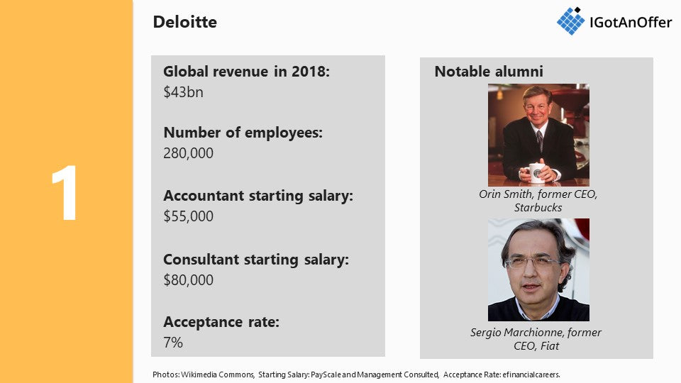 Big 4 accounting firms: ranking, revenue, and salary