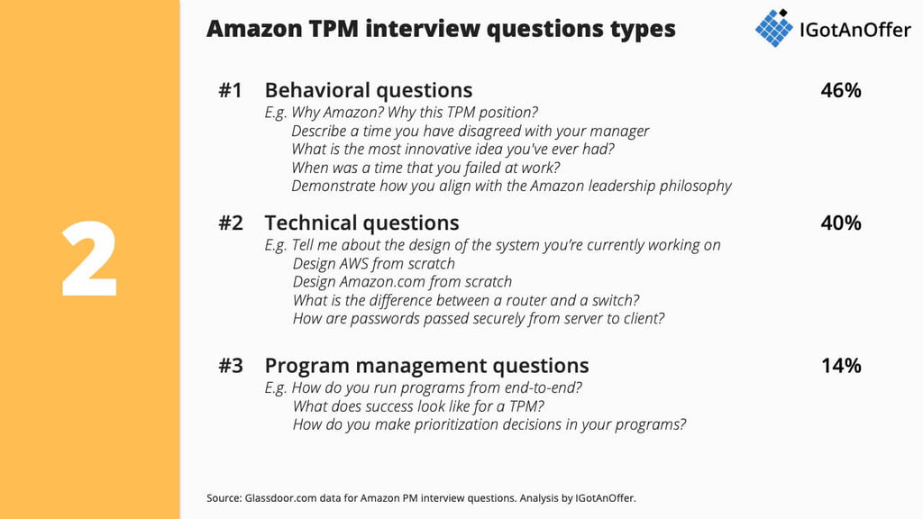 Amazon TPM interview questions