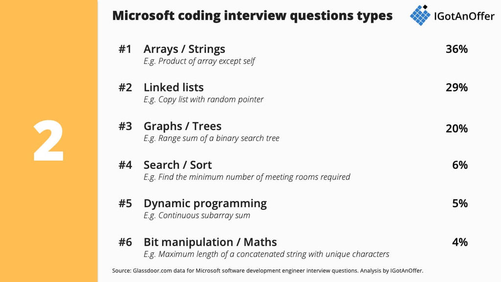 Microsoft software engineer interview questions
