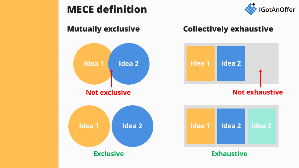 MECE definition and illustration