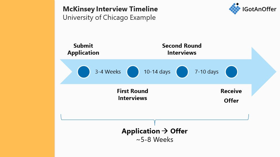 McKinsey Case Interview Prep: the only post you'll need to read