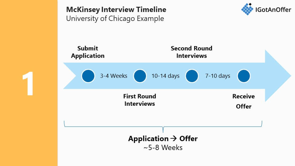 McKinsey interview timeline