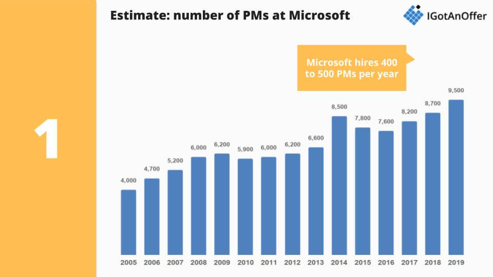 Estimated number of PMs at Microsoft by year
