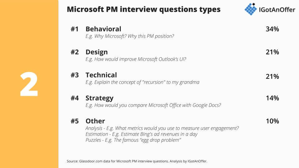 Microsoft Program Manager interview questions analysis