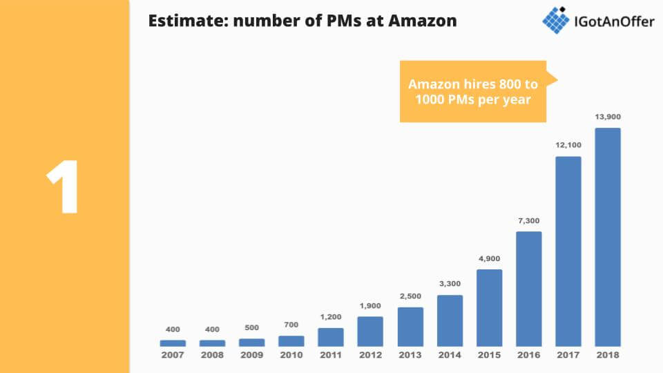 Estimated number of PMs at Amazon by year