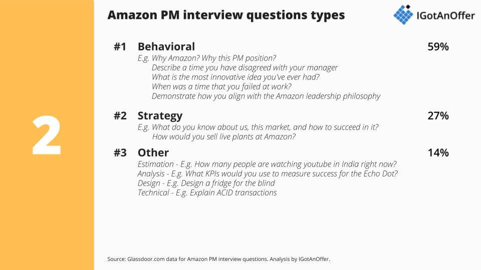Amazon PM interview questions category breakdown