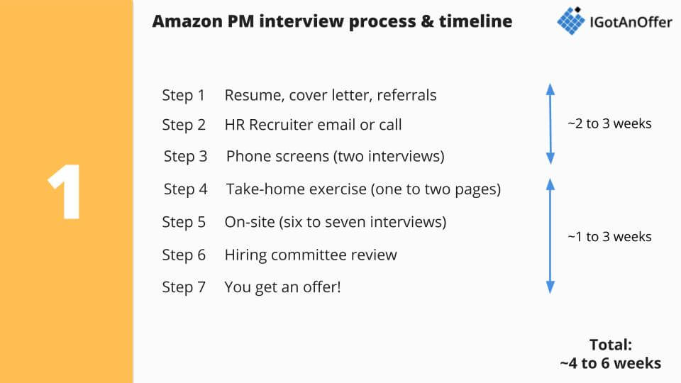 Amazon PM interview process and timeline