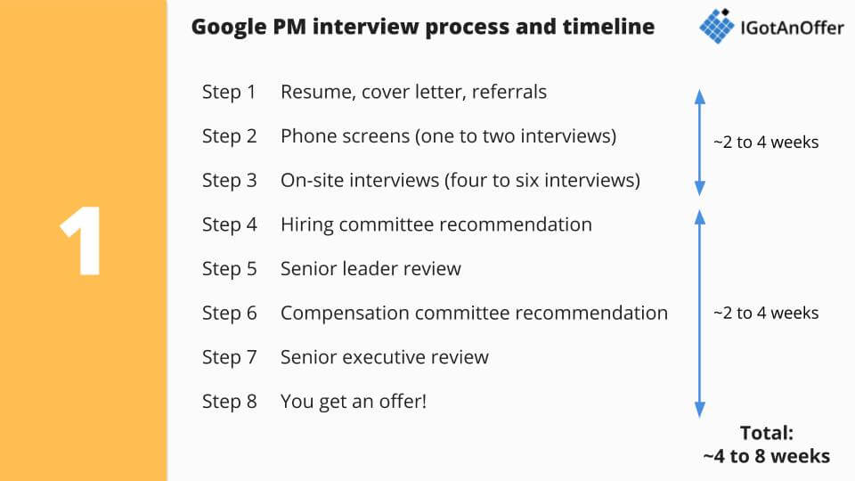 Google PM interview process overview