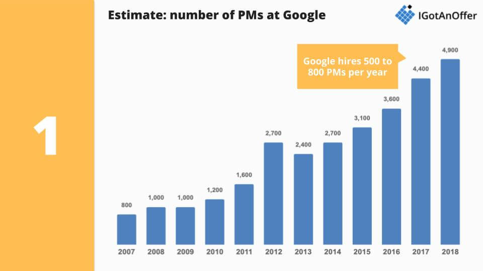Number of PMs hired by Google