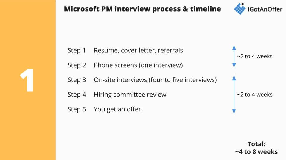 Microsoft PM interview process and timeline