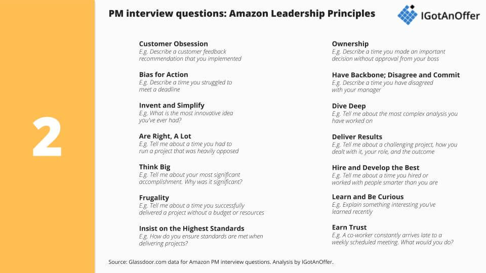Summary of PM interview questions on Amazon leadership principles
