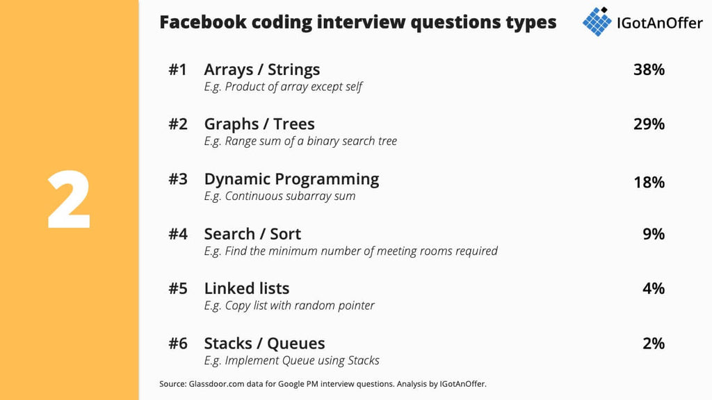 Facebook Software Engineer Interview The Only Post To Read Igotanoffer