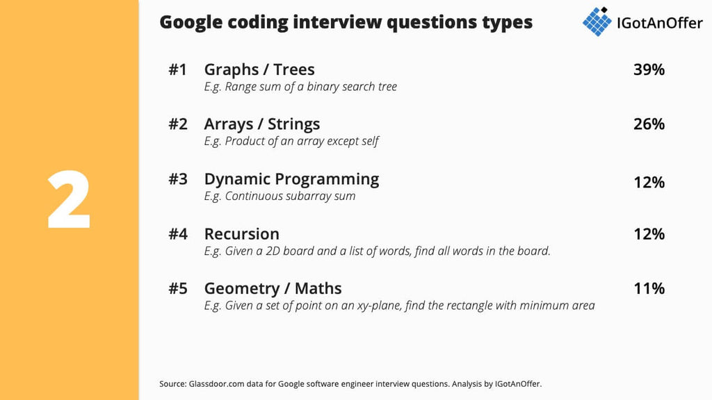 Google coding interview questions
