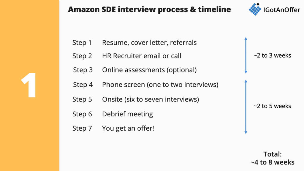 Amazon software development engineer (SDE) interview process and timeline