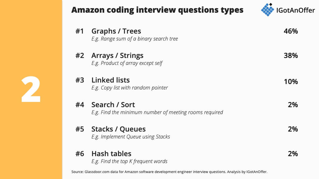 Amazon coding interview question types