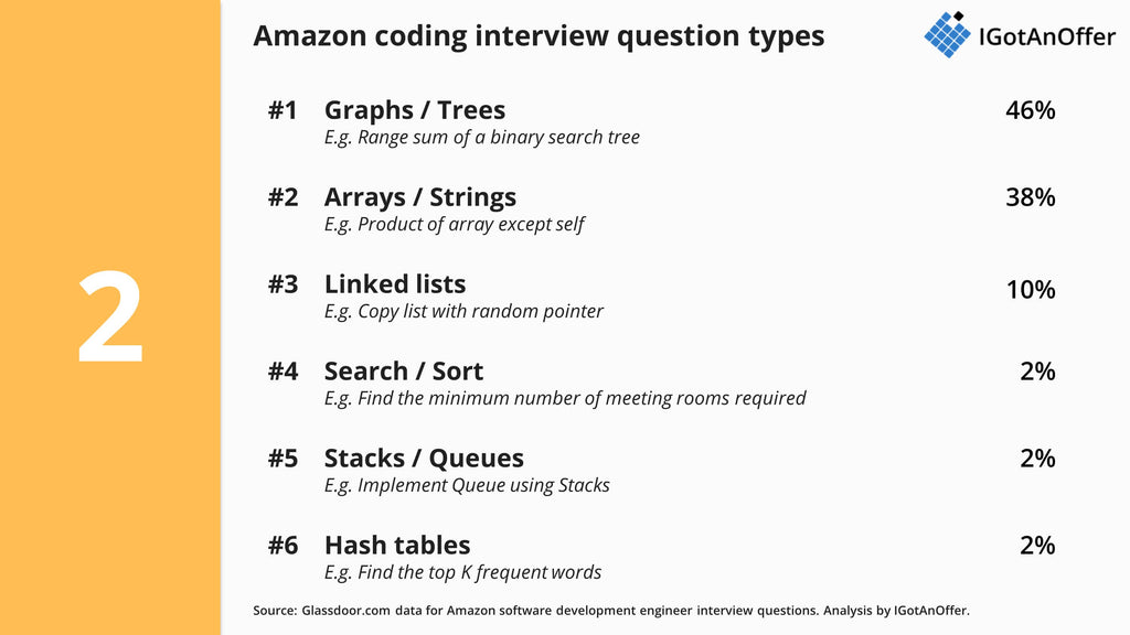 Amazon Sde Interview Guide Questions Process And Prep Igotanoffer