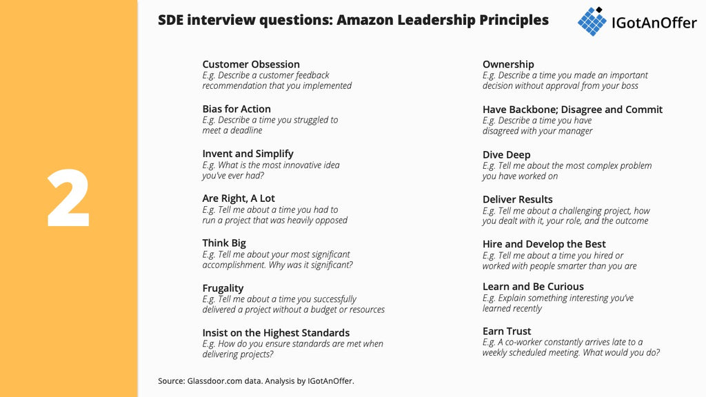 Summary of SDE interview questions on Amazon leadership principles
