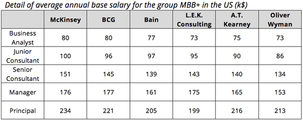 Consulting salaries: which firms pay best? – IGotAnOffer