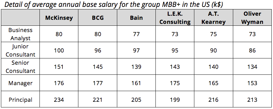 mckinsey bcg bain and tier 2 firms salaries by consulting levels