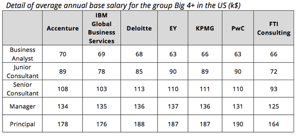 Average management consulting base salary by firm in the BIG4+ group