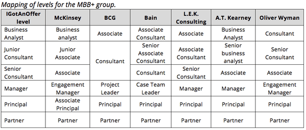 Mapping of management consulting firms names for different levels in the MBB+ group
