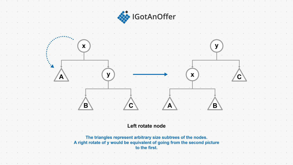 left right rotate tree