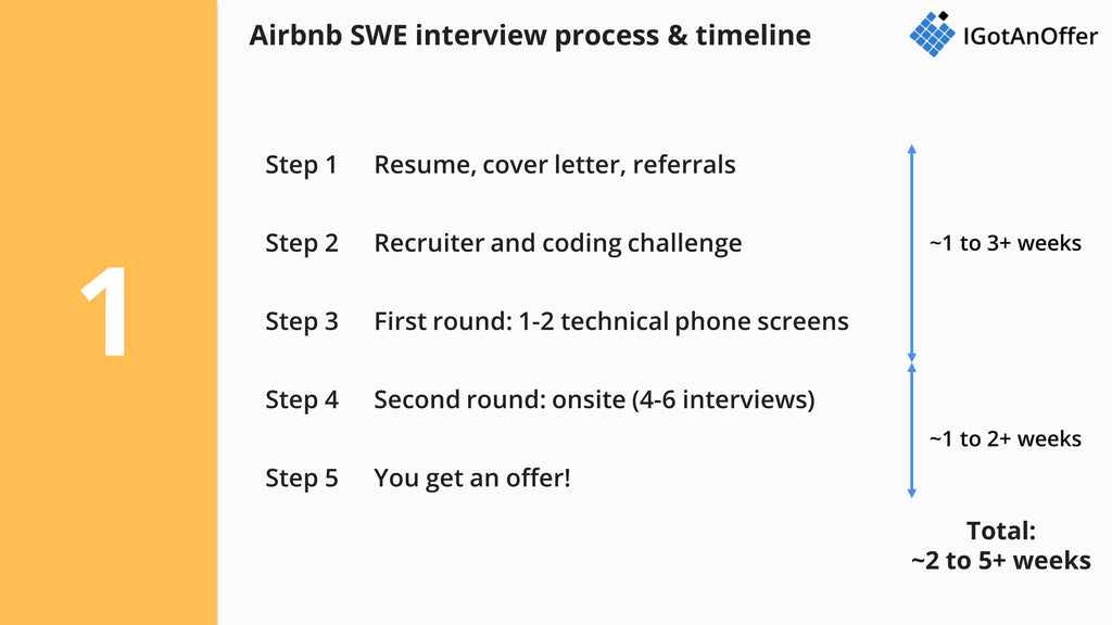 Airbnb software engineer interview process and timeline