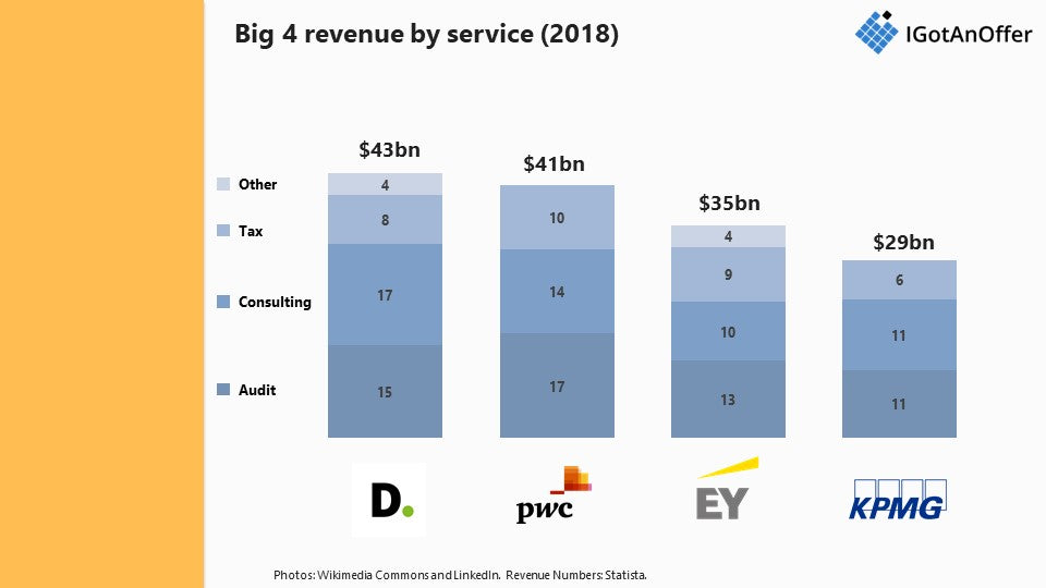 Big 4 revenue by service