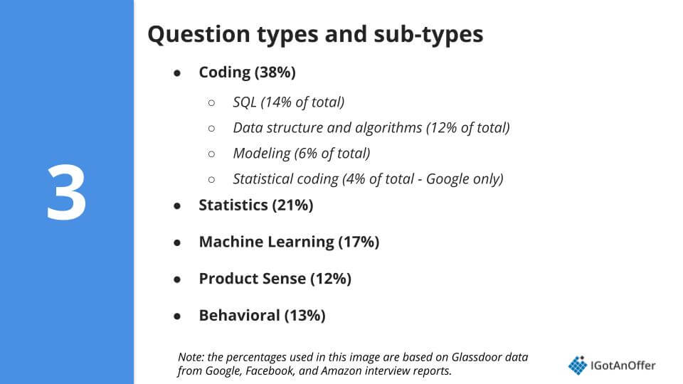 data science interview question percentages