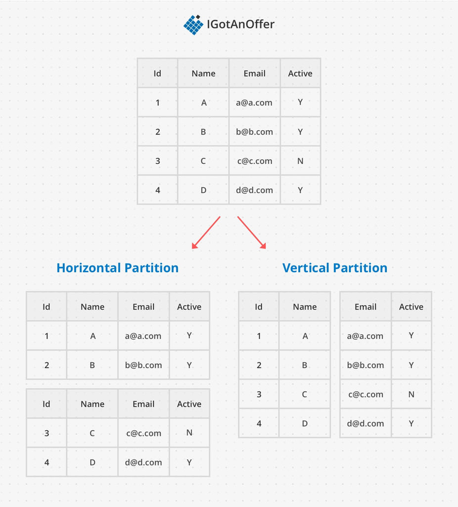 Horizontal and vertical partition for sharding