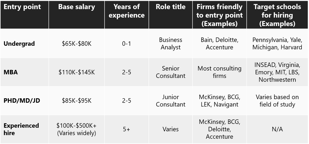 Consulting career path: 6 steps to the top of McKinsey, BCG