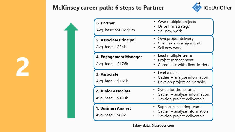 McKinsey career path