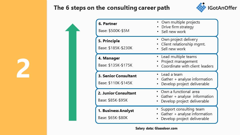 Consulting Career Path