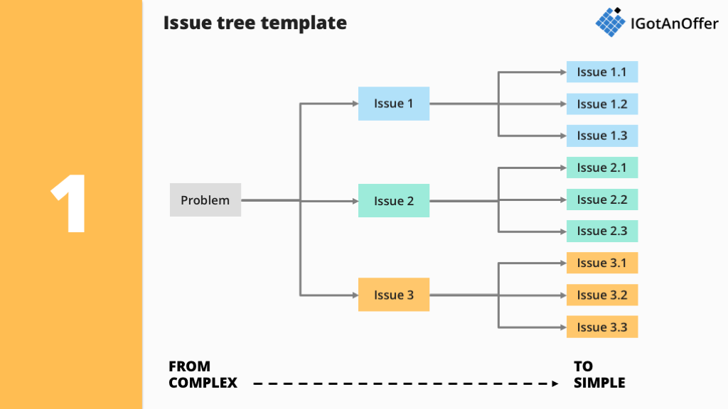 Issue trees: how to use them in case interviews? – IGotAnOffer
