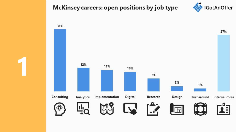McKinsey careers and job types